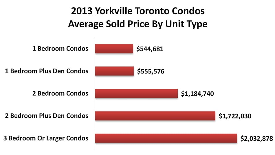 2013 Yorkville Toronto Condos Average Sold Price By Unit Type Victoria Boscariol Chestnut Park Real Estate