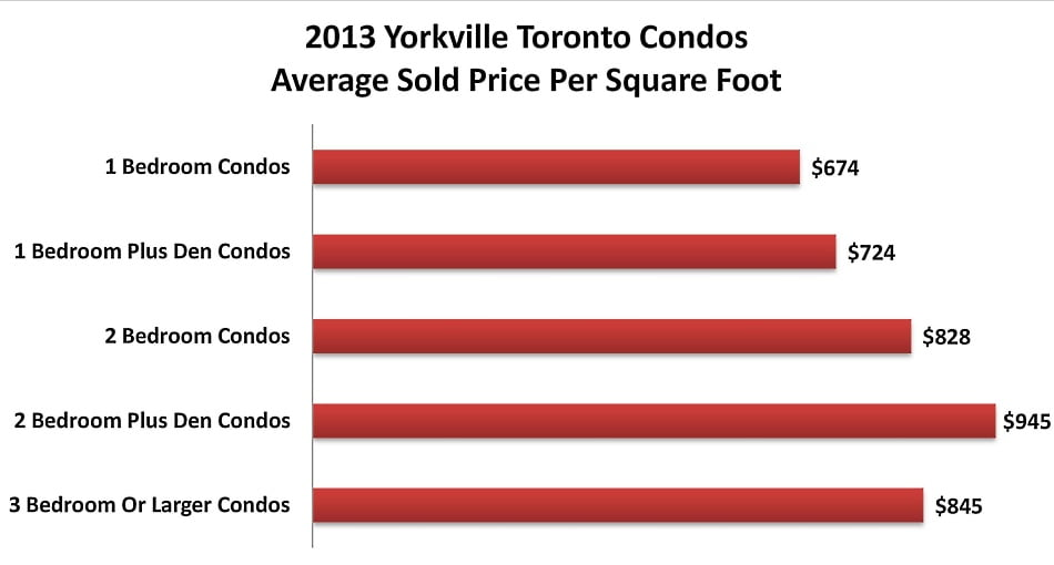 2013 Yorkville Toronto Condos Average Sold Price Per Square Foot Victoria Boscariol Chestnut Park Real Estate