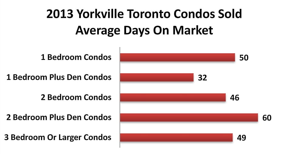 2013 Yorkville Toronto Condos Sold Average Days On Market Victoria Boscariol Chestnut Park Real Estate