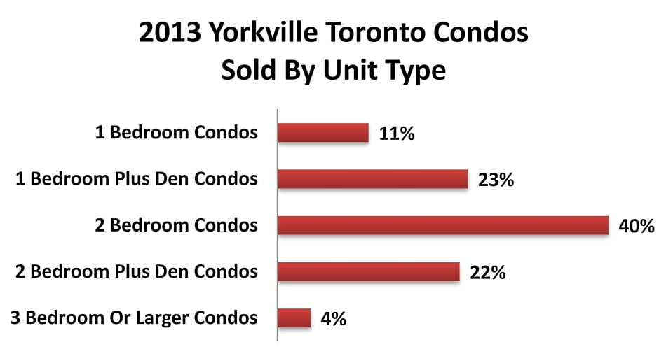 2013 Yorkville Toronto Condos Sold By Unit Type Victoria Boscariol Chestnut Park Real Estate