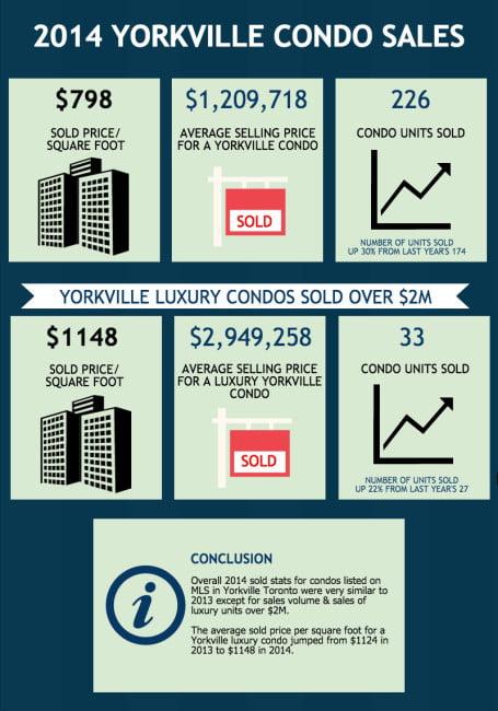 2014 Yorkville Toronto Condos Sales Market Recap Victoria Boscariol Chestnut Park Real Estate