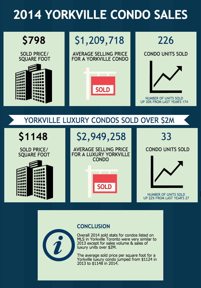 2014 Yorkville Toronto Condo Market Recap Report  Sold Prices Per Square Foot & 2015 Sales Forecast