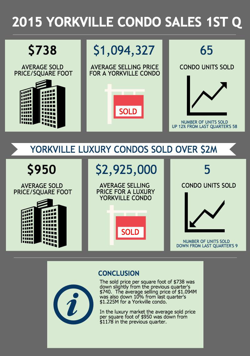 2015 Yorkville Toronto Condo Market Report Sold Prices Per Square Foot & Unit Sales 1st Quarter