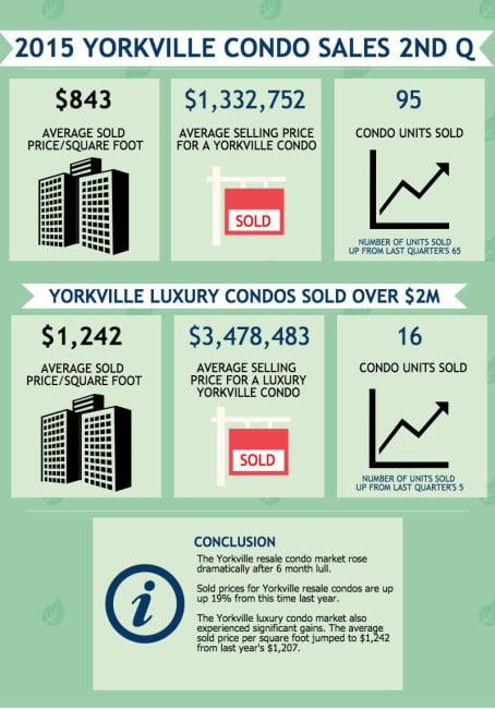 2015 Yorkville Toronto Condos Sales 2NDQ Victoria Boscariol Chestnut Park Real Estate