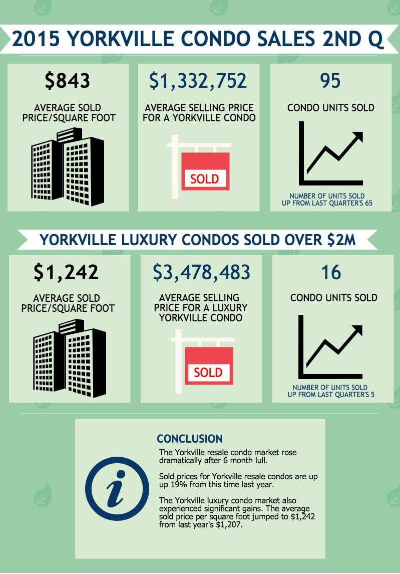 Sales Of Yorkville Toronto Condos Soar After 6 Month Lull