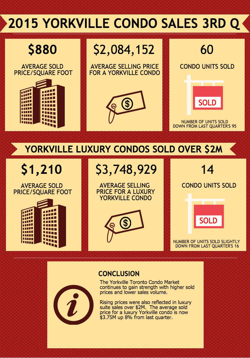 The Yorkville Toronto Condo Market continues to gain strength with higher sold prices