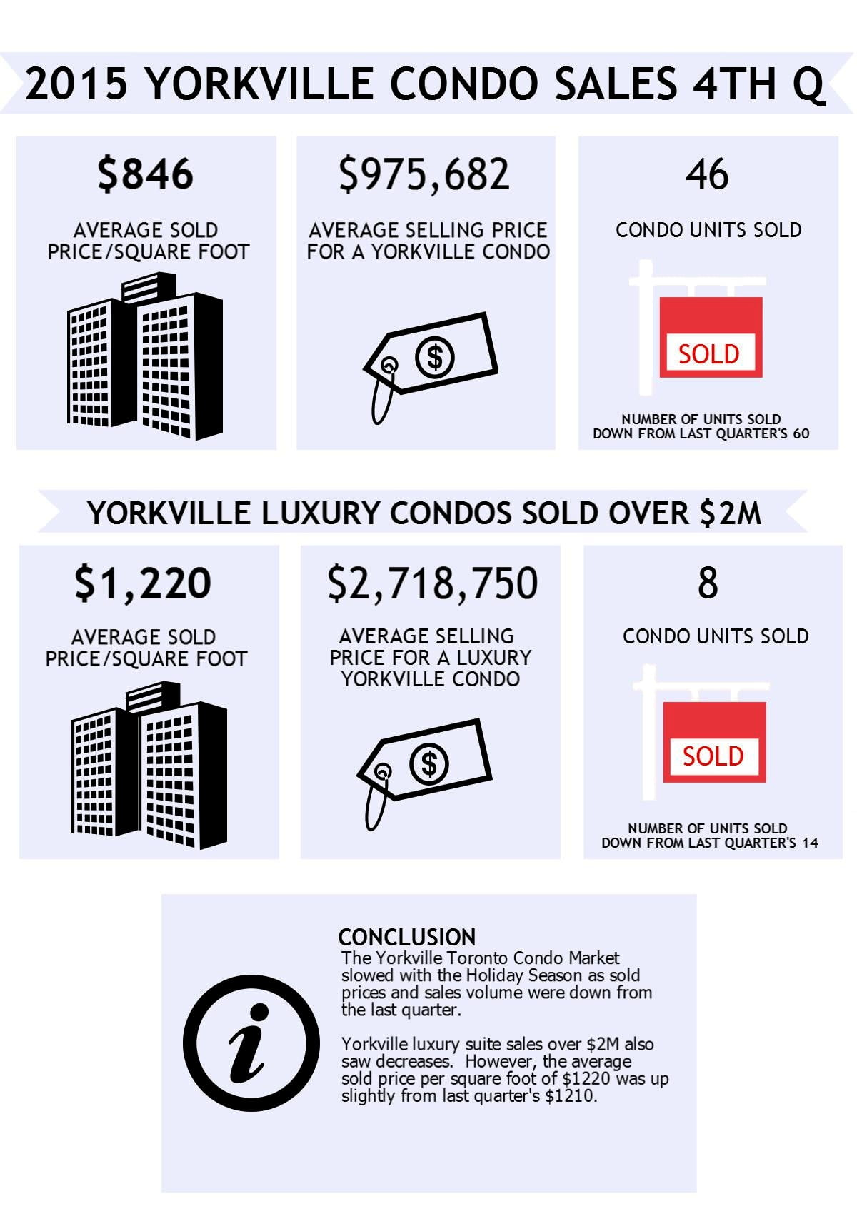 The Yorkville Toronto Condo Market slows down with the Holiday Season