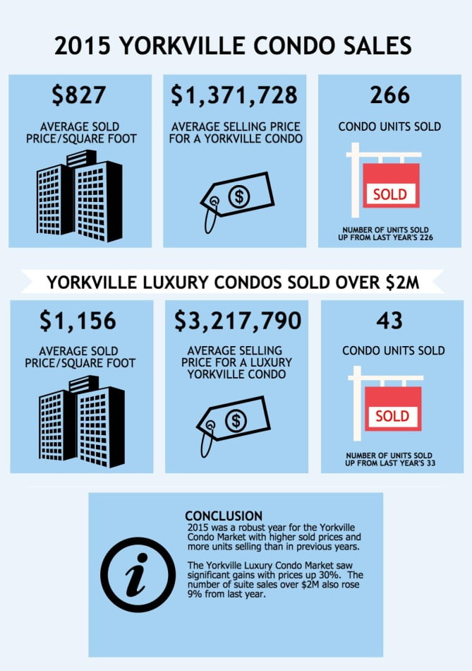 Yorkville Toronto Condo Prices Up 13.4% From Last Year