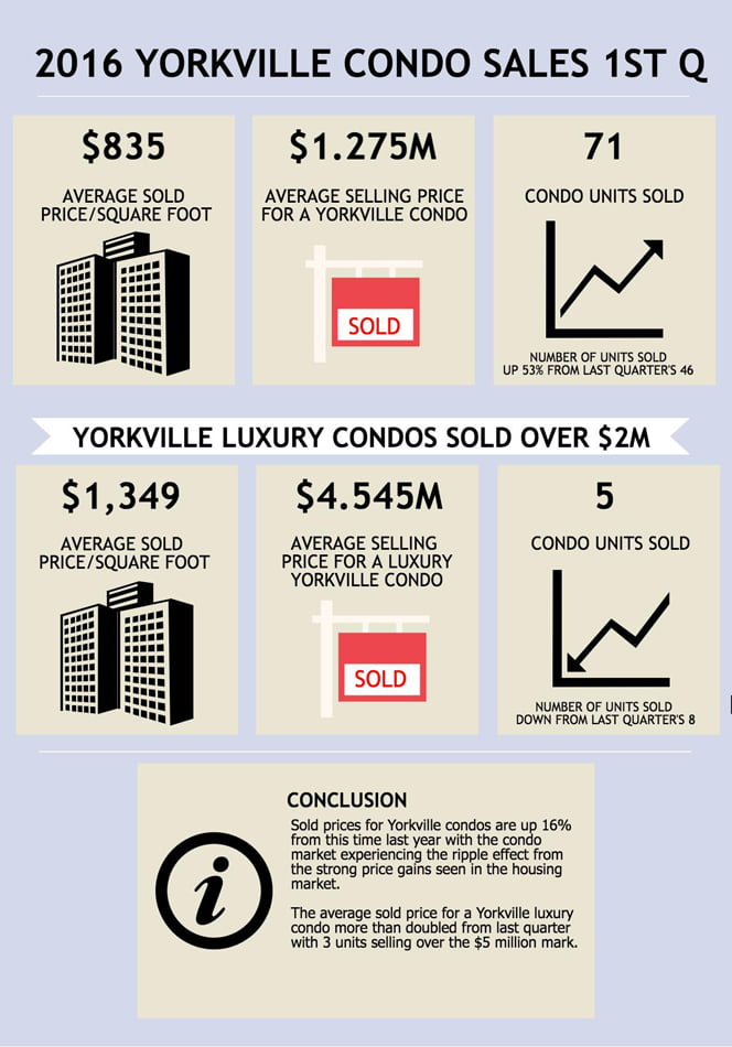 2016 Yorkville Condos Toronto units sales 1st Quarter Victoria Boscariol Chestnut Park Real Estate