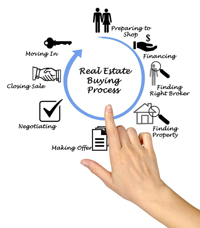 Going From Buyer To Toronto Property Owner The Real Estate Transaction Process Victoria Boscariol Chestnut Park
