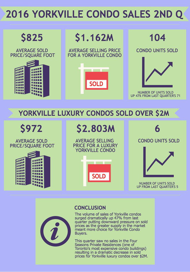 2016 Yorkville Condos Toronto units sales 2nd Quarter Victoria Boscariol Chestnut Park Real Estate