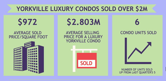 Sales of Yorkville Toronto Condos Surge Resulting In Slightly Lower Sold Prices