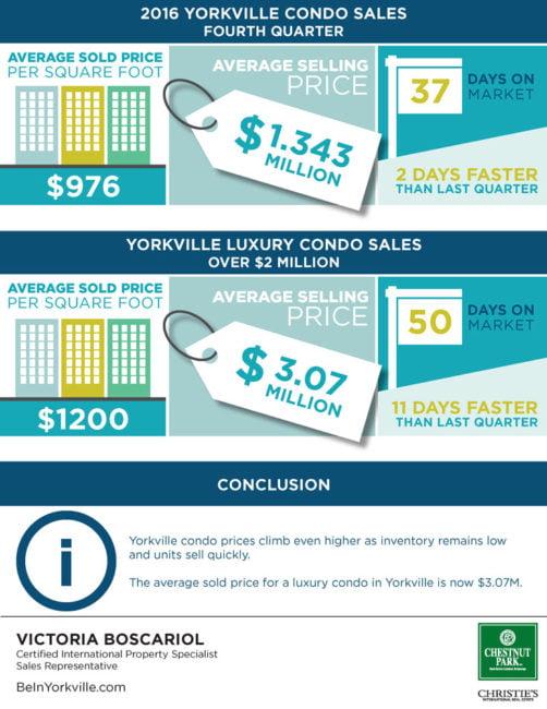 2016 Yorkville Toronto Condos Sales Sold Price Per Square Foot 4th Q Victoria Boscariol Chestnut Park Real Estate