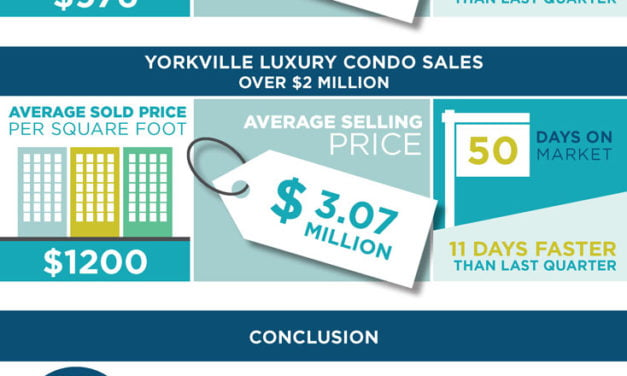 Yorkville Condo Market Soars With Higher Sold Prices & Faster Sales