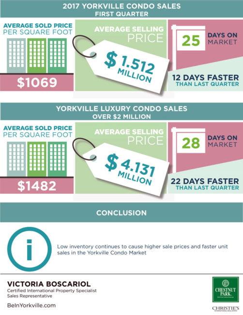 Yorkville Toronto Condo Sales Solds 2017 First Quarter Victoria Boscariol Chestnut Park Real Estate
