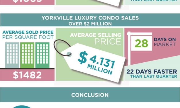 Lack Of Supply Accelerates Yorkville Condo Market To Even Higher Sale Prices & Faster Sales In 1st Q 2017