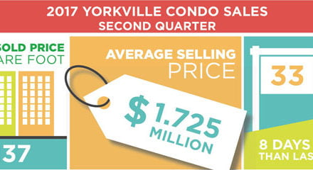 Yorkville Condo Units Taking Longer To Sell But Sold Prices Continue To Go Higher 2017 Market Report 2nd Q