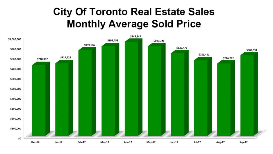 City Of Toronto Average Sold Prices For Properties 2017 Victoria Boscariol Chestnut Park Real Estate