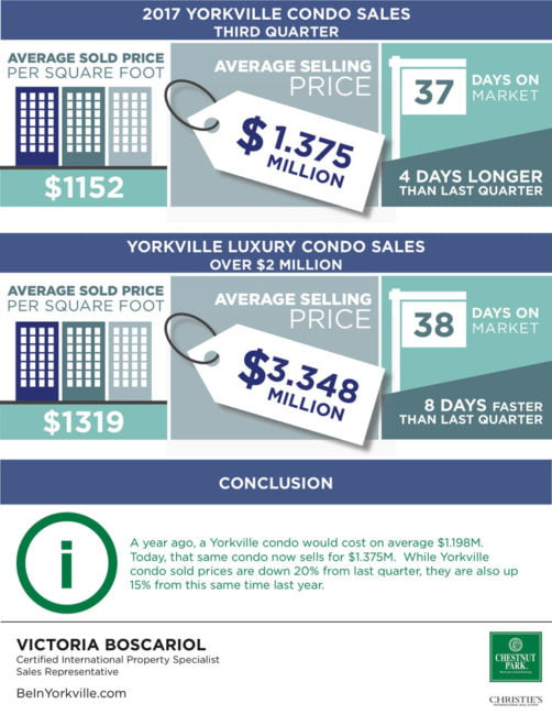 Yorkville Condo Sales 2017 Third Quarter Toronto Victoria Boscariol Chestnut Park Real Estate