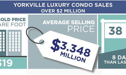 Yorkville Condo Sales Sold Price Per Square Foot Inches Higher To $1152