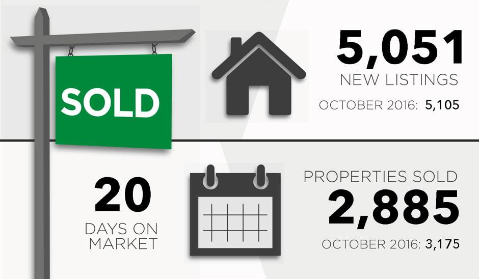 City Of Toronto Property Sales Real Estate Market Report November 2017 Victoria Boscariol Chestnut Park