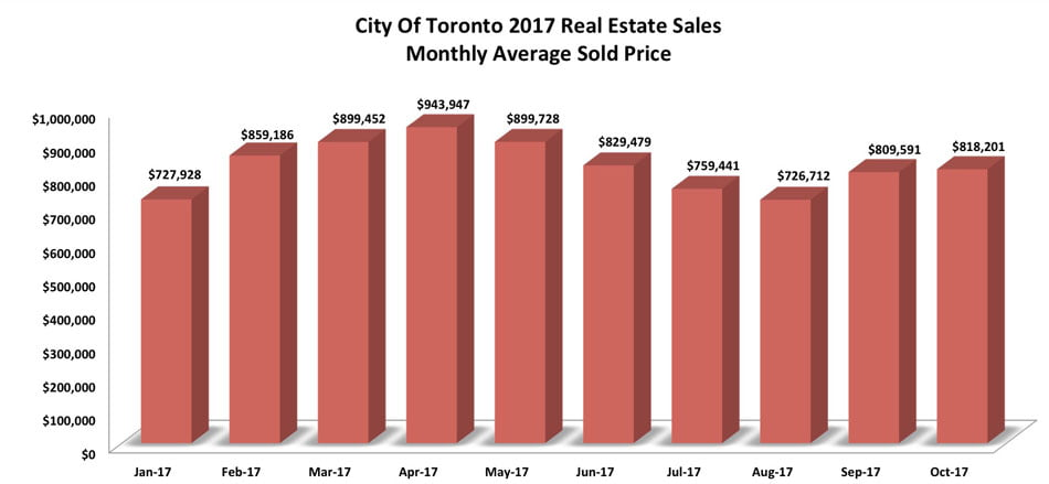 City Of Toronto Real Estate Sales Monthly Average Sold Price 2017 Victoria Boscariol Chestnut Park Real Estate
