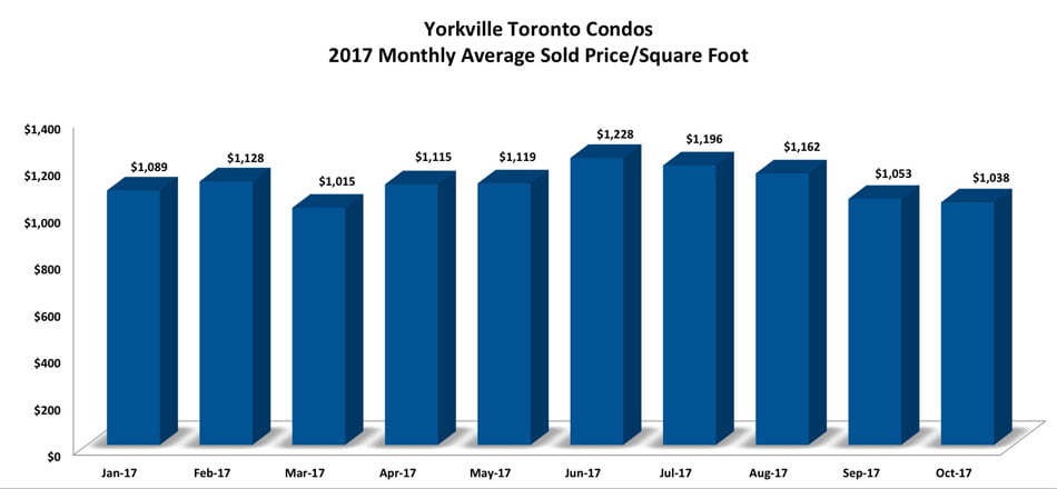Yorkville Toronto Condos 2017 Monthly Average Sold Price Per Square Foot Victoria Boscariol Chestnut Park Real Estate