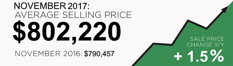 City Of Toronto Real Estate Market Report December 2017 Average Sold Price Victoria Boscariol Chestnut Park Real Estate