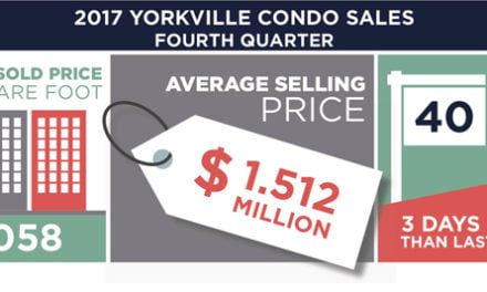 Yorkville Condos Sales Stats Go In Different Directions – Average Sale Price Is Up But Sold Price Per Square Foot Is Down