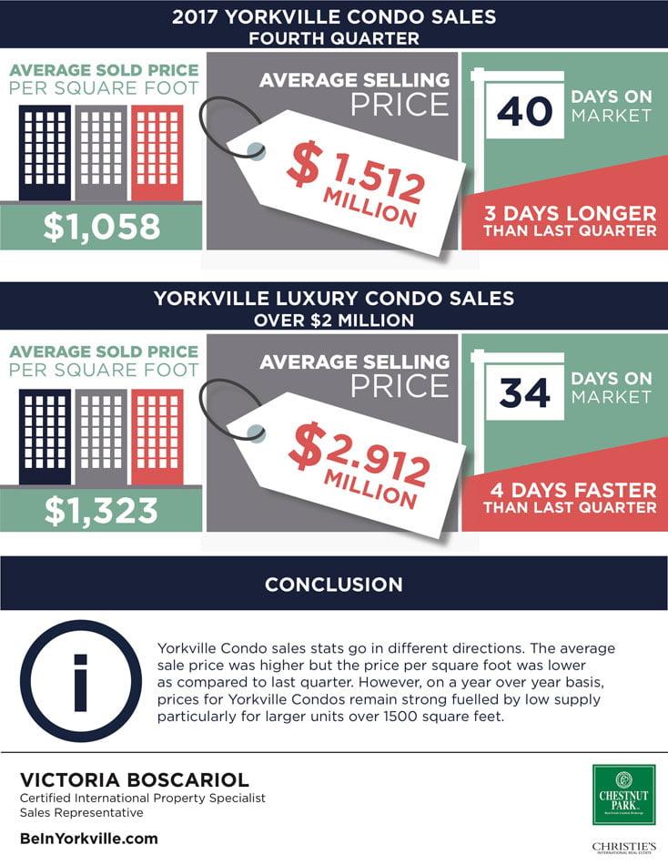 Yorkville Condos Sales Report Sold Prices Per Square Foot Victoria Boscariol Chestnut Park Real Estate
