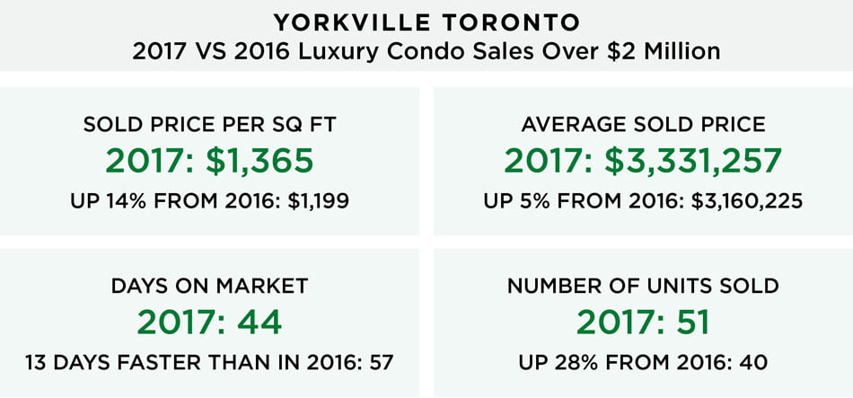 Yorkville Luxury Condo Sales 2017 VS 2016 Year Over Year Comparison Victoria Boscariol Chestnut Park Real Estate Toronto
