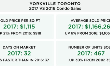 Yorkville Toronto Condo Sales Accelerate Into 2018 With Sold Price Per Square Foot Up 21%