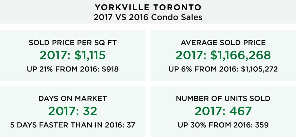 Yorkville Toronto Condo Market 2017 VS 2016 Year Over Year Comparison Victoria Boscariol Chestnut Park Real Estate