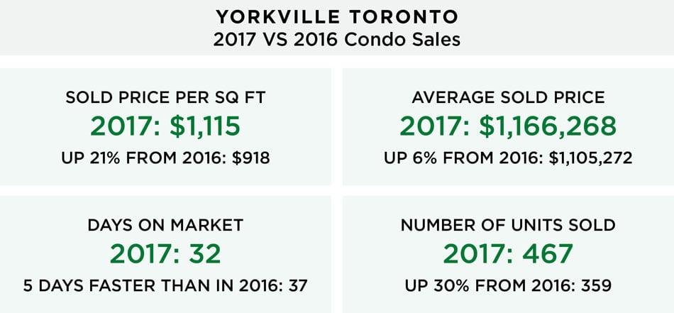 Yorkville Toronto Condo Market 2017 VS 2016 Year Over Year Comparison Victoria Boscariol Chestnut Park Real Estate