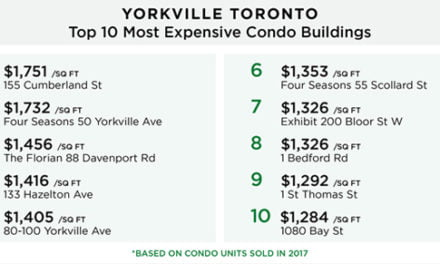 Yorkville Toronto's Top 10 Most Expensive Condo Buildings
