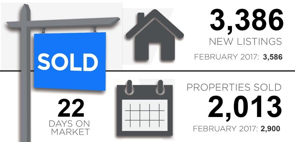 Toronto Real Estate Market Property Report March 2018 Victoria Boscariol Chestnut Park Real Estate