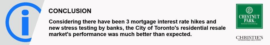 Toronto Real Estate Market Houses Condos Sales Market Report March 2018