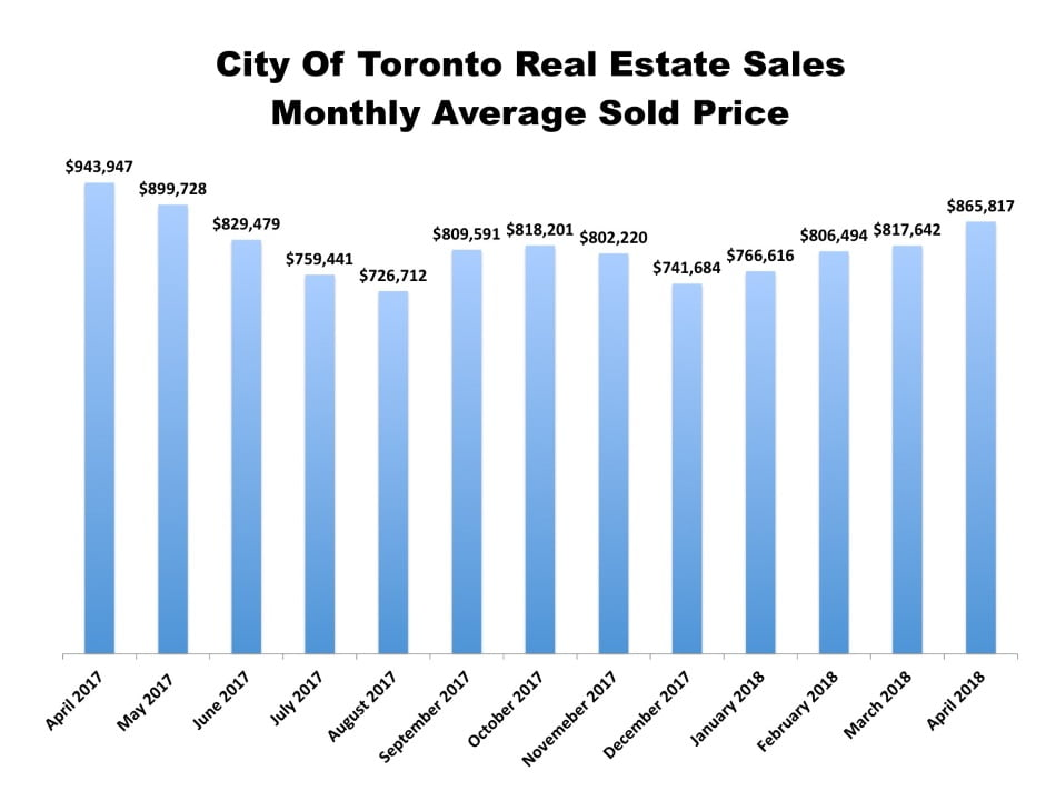 City Of Toronto Real Estate Sales Monthly Average Sold Price 2017 & 2018 Victoria Boscariol Chestnut Park