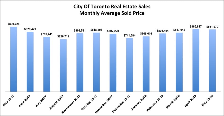 City Of Toronto Property Sales Average Sold Price Comparison 2018 vs 2017
