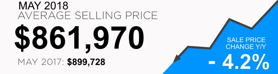 City of Toronto Real Estate Average Selling Price May 2018 Victoria Boscariol Chestnut Park