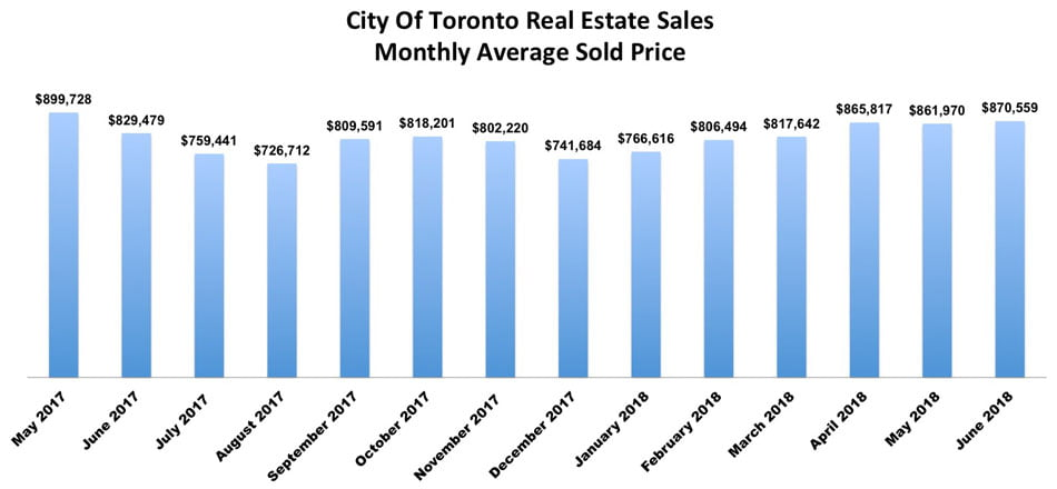 City Of Toronto Real Estate Property Sales Average Sold Prices June 2018 Victoria Boscariol Chestnut Park Real Estate