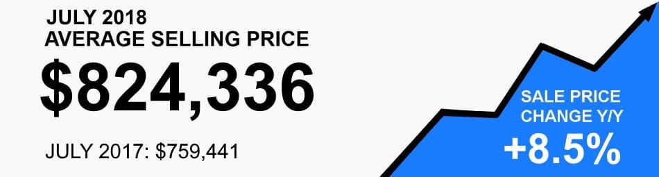 Toronto Real Estate Average Selling Price August 2018 Victoria Boscariol Chestnut Park Real Estate