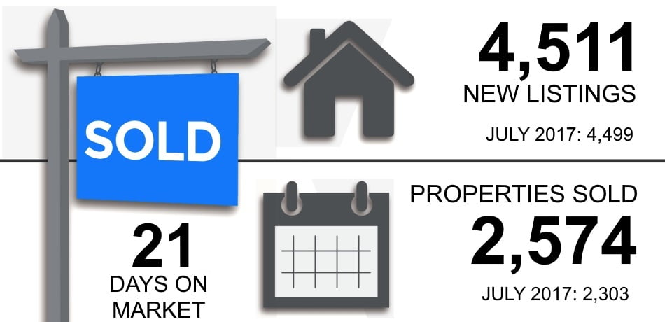 Toronto Real Estate Market Property Report August 2018 Victoria Boscariol Chestnut Park Real Estate