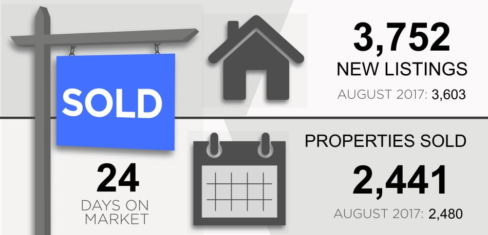 Toronto Real Estate Market Property Report September 2018 Victoria Boscariol Chestnut Park Real Estate