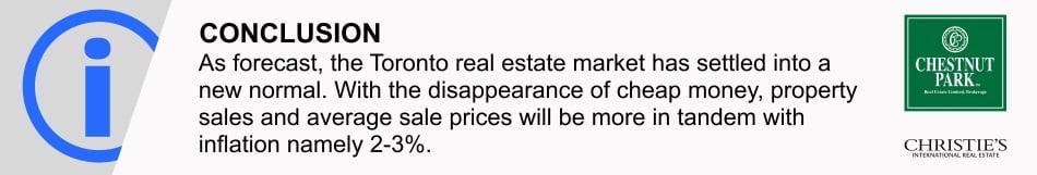 Toronto Real Estate Property Sales Market Report October 2018 Victoria Boscariol Chestnut Park Real Estate