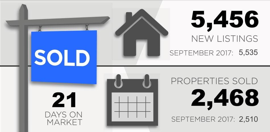 Toronto Real Estate Sales Market Report October 2018 Victoria Boscariol Chestnut Park Real Estate