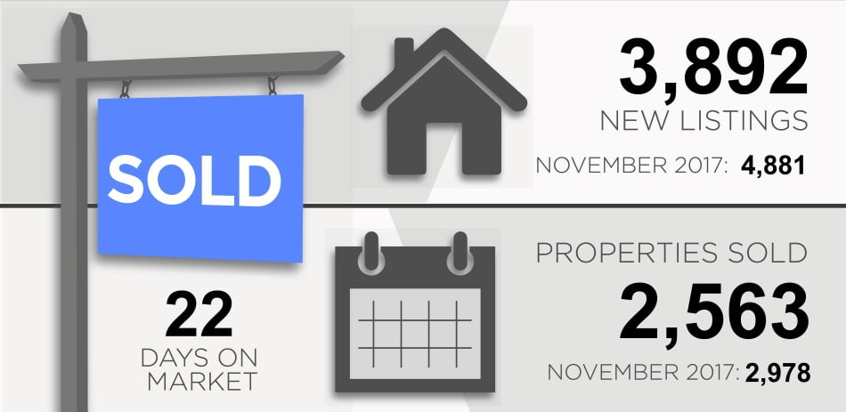 Toronto Real Estate Market Report December 2018 New Listings Properties Sold Victoria Boscariol Chestnut Park Real Estate