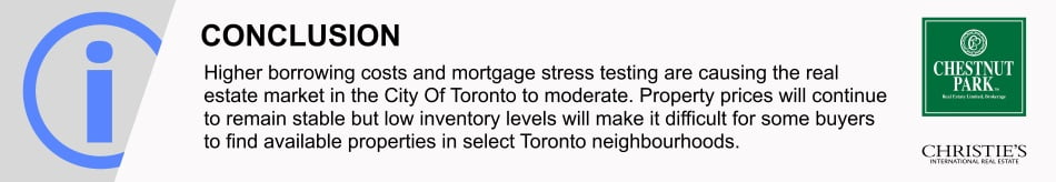 Toronto Real Estate Sales Market Report 2019 January Victoria Boscariol Chestnut Park Real Estate
