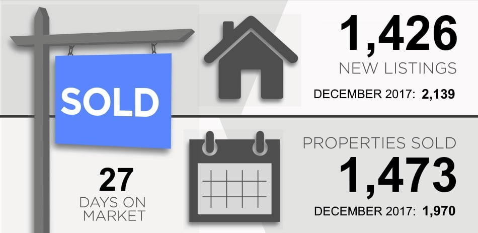Toronto Real Estate Market Report January 2019 New Listings Properties Sold Victoria Boscariol Chestnut Park Real Estate
