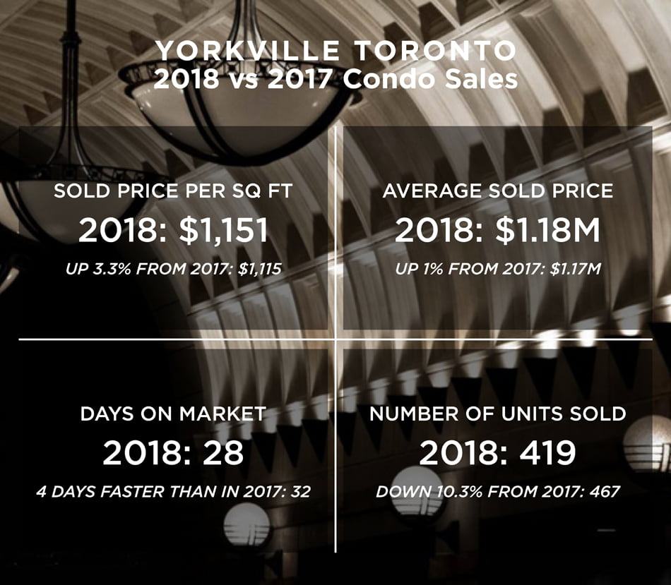 Yorkville Toronto Condo Sales Sold Prices Per Square Foot 2018 vs 2017 Victoria Boscariol Chestnut Park Real Estate